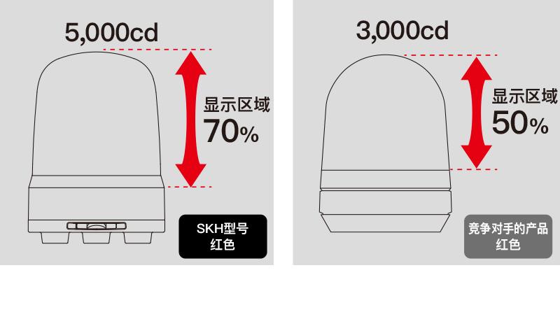PATLITE派特莱报警灯SK(图4)